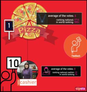 La pizza di Arturo e la cassiera